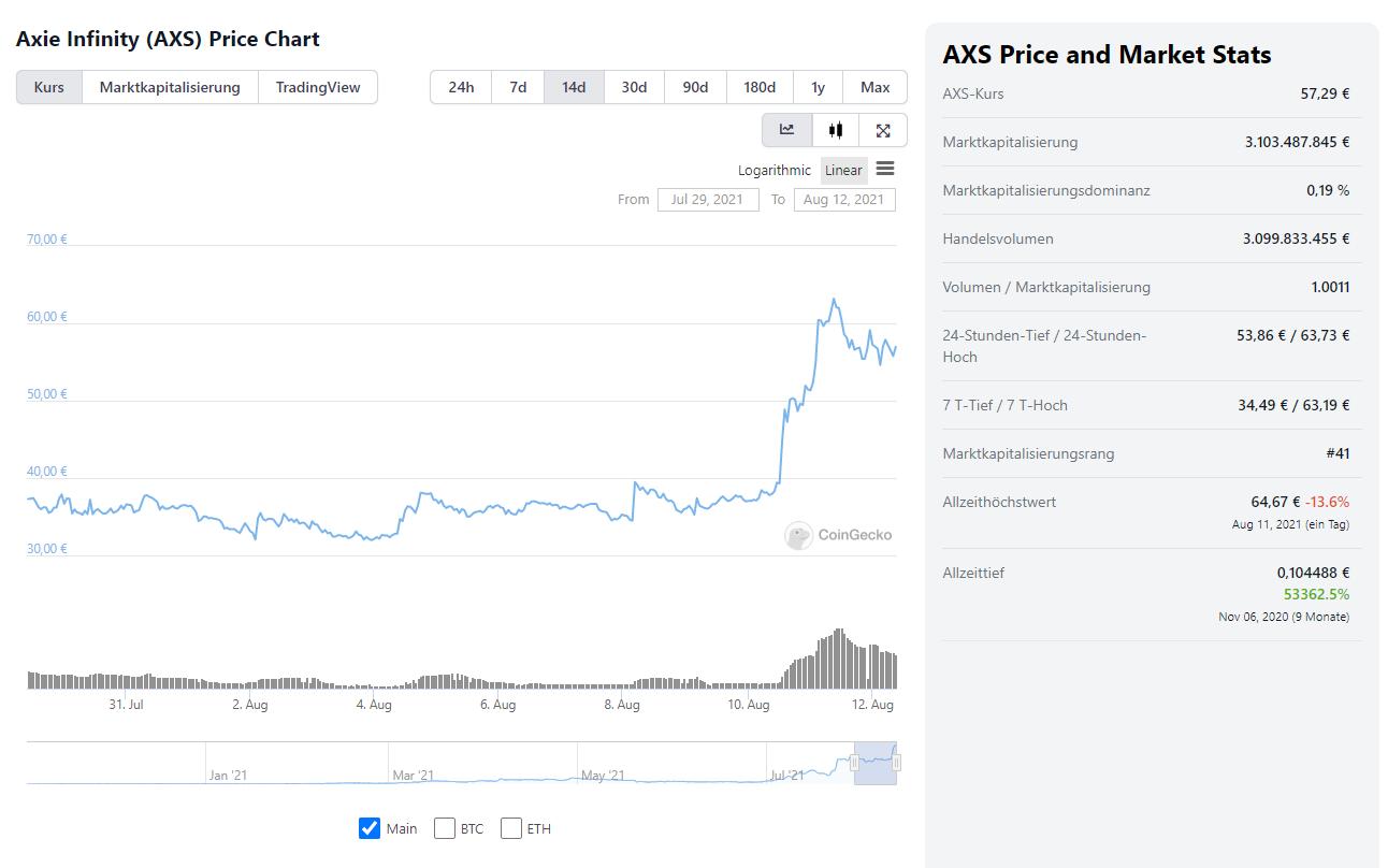 axs axie infinity coingecko price chart